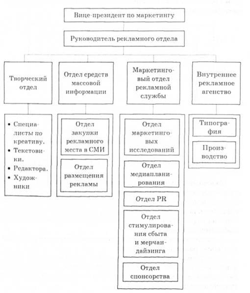 Схема организации рекламного