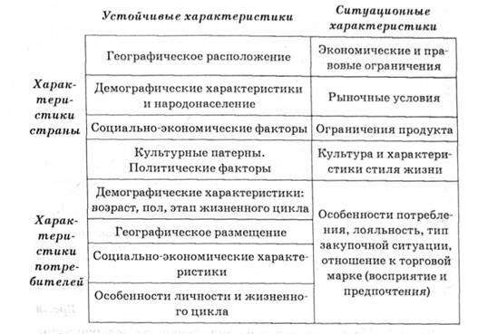 Модель Винда - Дугласа для