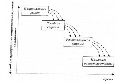 Модель жизненного цикла товара