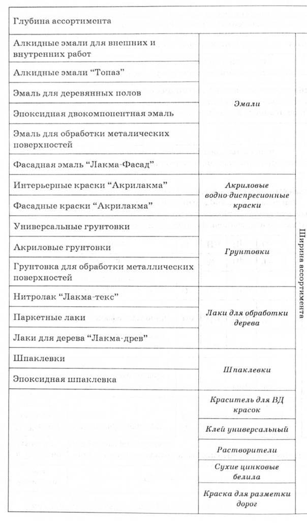 Анализ внутренней среды предприятия Анализ товарного ассортимента  Описание товарного ассортимента компании