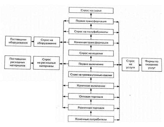 Схема формирования спроса на