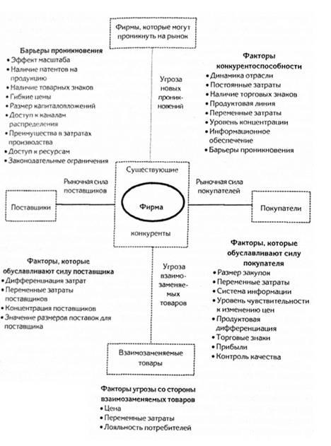 Модель М. Портера для анализа