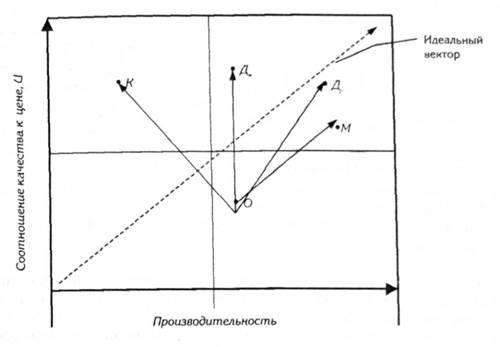 Гипотетические векторы развития