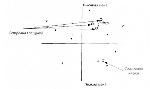 Стратегии позиционирования для