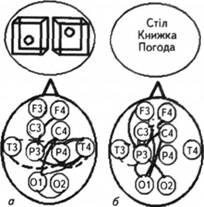 Кіркові взаємозв'язки діапазону частот β-ритму під час мисленнєвих операцій: розв'язання завдання на просторове (а), вербальне (б) мислення