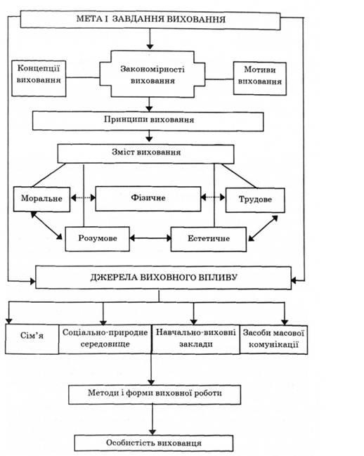 Загальна структура процесу