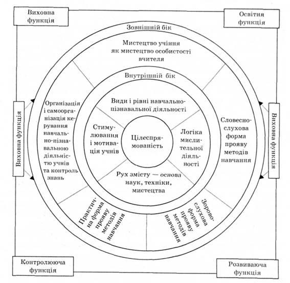 Структура методів навчання