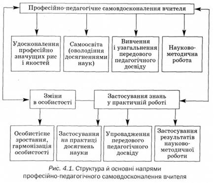 Структура й основні напрями професійно-педагогічного самовдосконалення