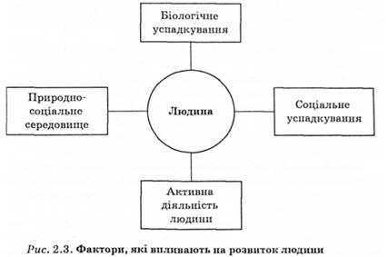 роль спадковості у формуванні та розвитку людини