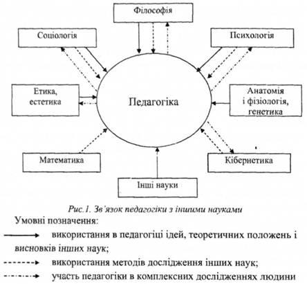 Предмет і завдання дисципліни мікробіологія і фізіологія