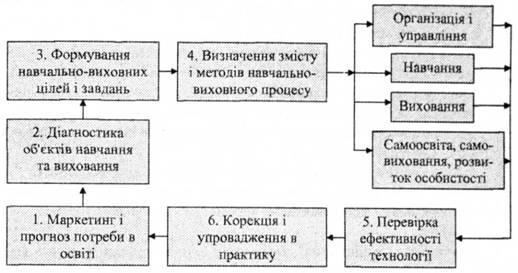 Рис 12 структура освітньої технології