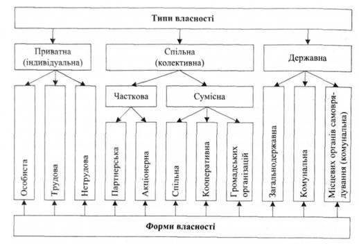 Схема 2.1. Типи та форми