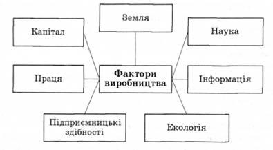 І їх структура фактори виробництва