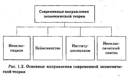 Схема основы экономики