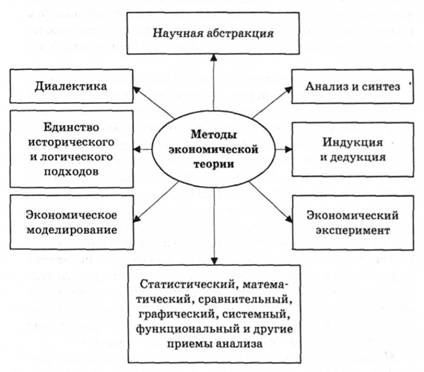 Методы познания экономических процессов и явлений их  Основные методы экономической теории