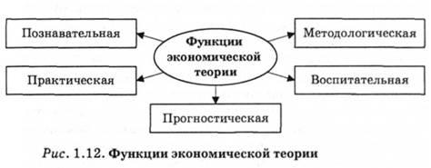 теоретическая функция микроэкономики экономики это
