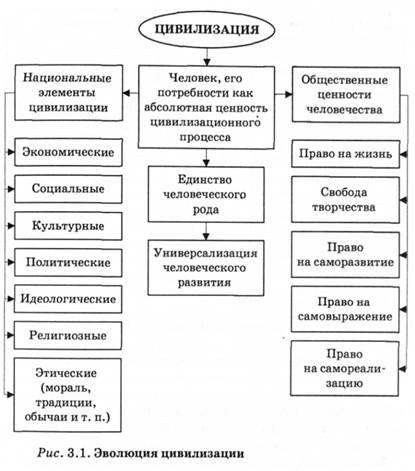3.1. Формационный и цивилизационный подходы к периодизации общественного развития.