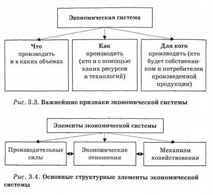 Основные типы экономических систем доклад 275