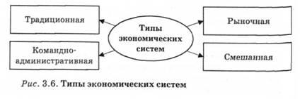 Основные типы экономических систем доклад 9205