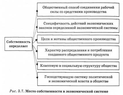 Реферат на тему эволюция форм собственности 228