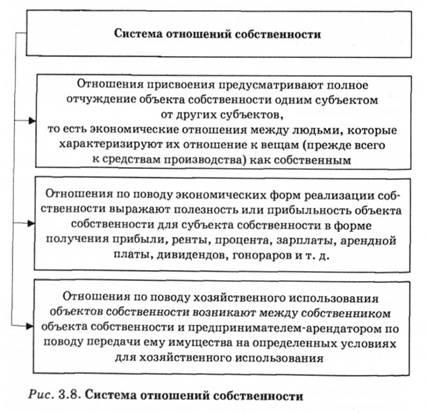Собственность как основа производственных отношений реферат 6377