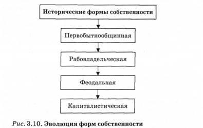 Эволюция форм собственности
