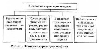 Сущность организации и ее признаки
