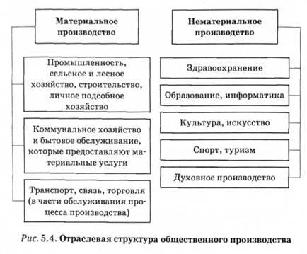 Отраслевая структура