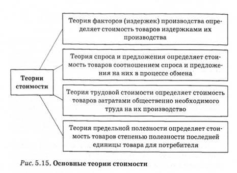 Марксизм экономическая теория реферат 4102