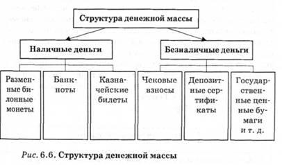 Денежное обращение и его законы Экономическая теория  Структура денежной массы