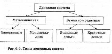 Денежная система ее структурные элементы и основные типы  Типы денежных систем