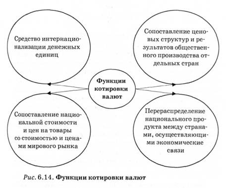 Валютные курсы и конвертируемость