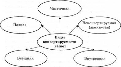 Валютные курсы и конвертируемость валют
