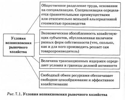 рынок причины возникновения, содержание, функции. шпаргалки