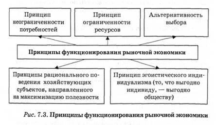 Реферат основы рыночной экономики > добавлена ссылка Реферат основы рыночной экономики