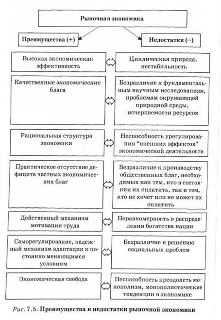 Реферат преимущества и недостатки рыночного механизма 8972