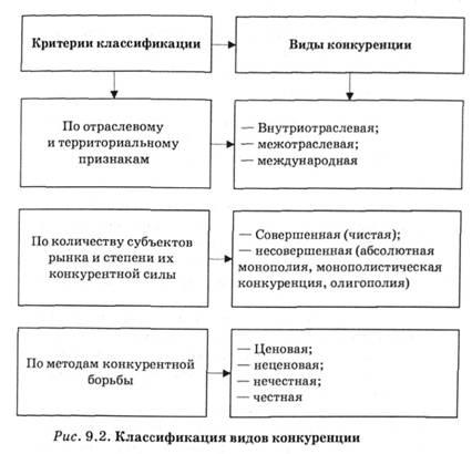 Классификация конкуренции схема