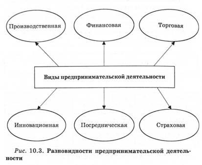 Предпринимательство как экономический ресурс реферат 219