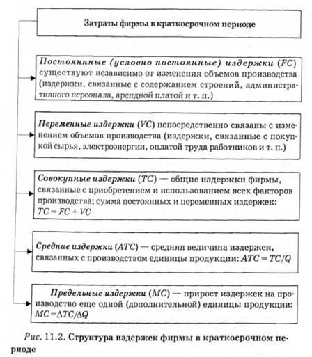 Издержки их сущность и структура шпаргалка