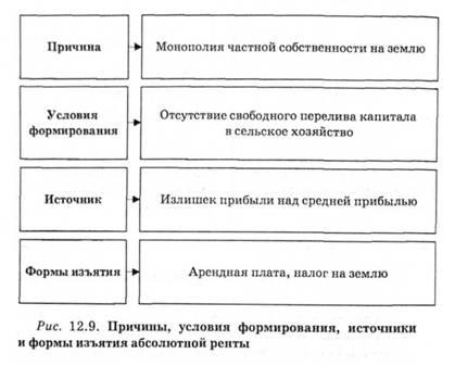 Абсолютная земельная рента Экономическая теория политэкономия   условия формирования источники и формы изьятия абсолютной ренты