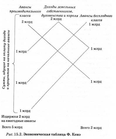 Экономическая таблица франсуа кенэ доклад 4901