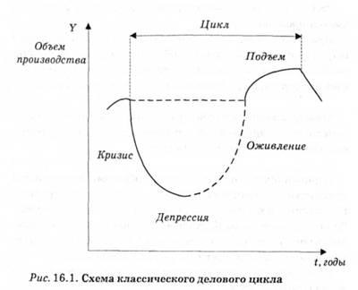 Схема классического делового