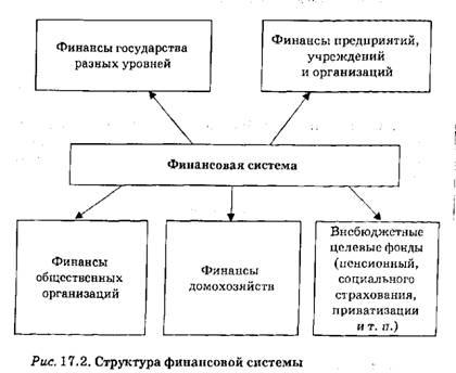 Финансовая система.