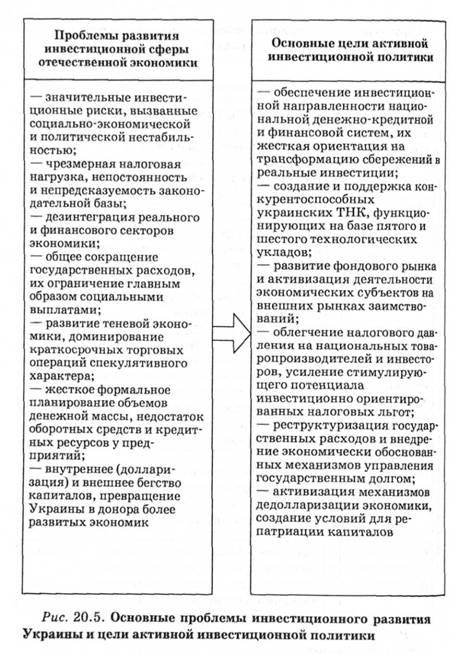 Инвестиционная политика украины