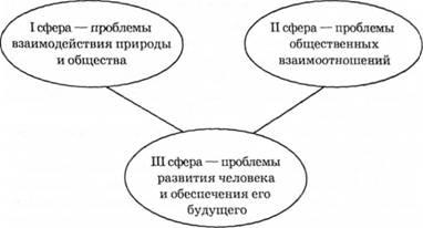 Подходы политологии таблица