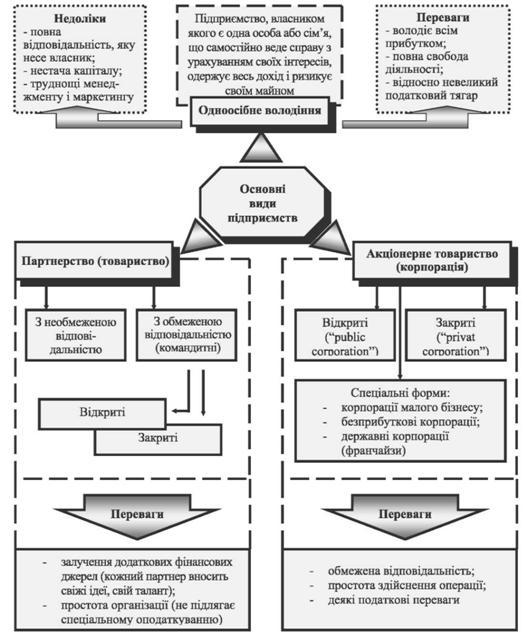 Рис 11 4 організаційно правові форми