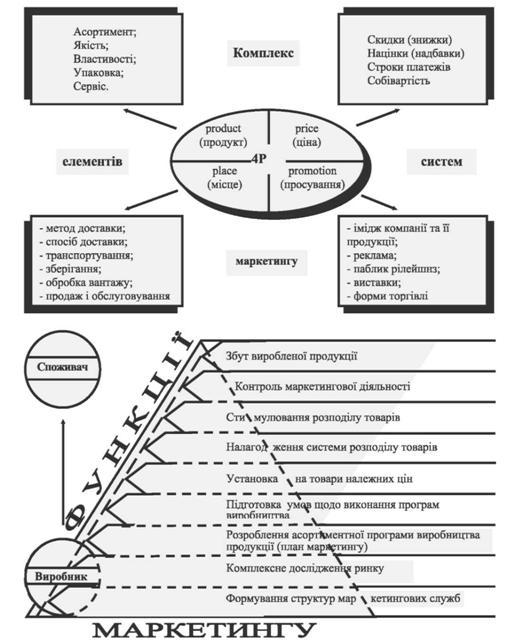 Рис 11 12 маркетинг філософія бізнесу