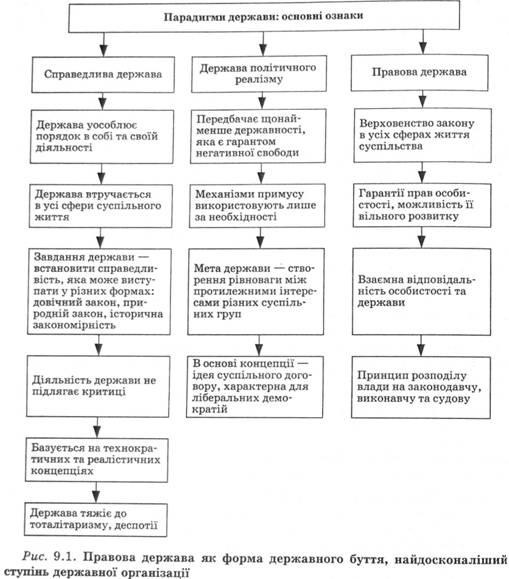 Правова держава як форма державного