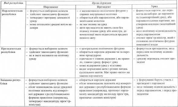 Парламентська республика загальна характеристика порвняльний аналз