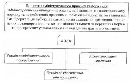 Административное принуждение как разновидность государственного принуждения, его виды - Часть 1.